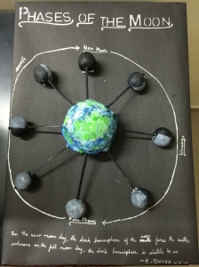 Phases of Moon - By Oviya